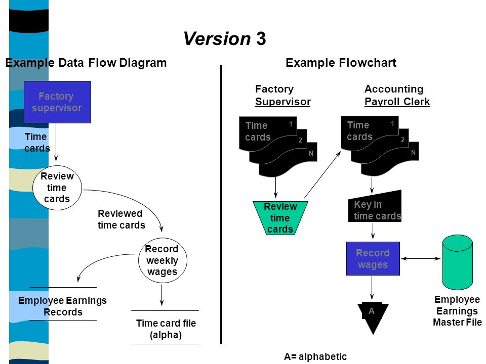 Version 3 Example Data Flow Diagram Example Flowchart Factory
