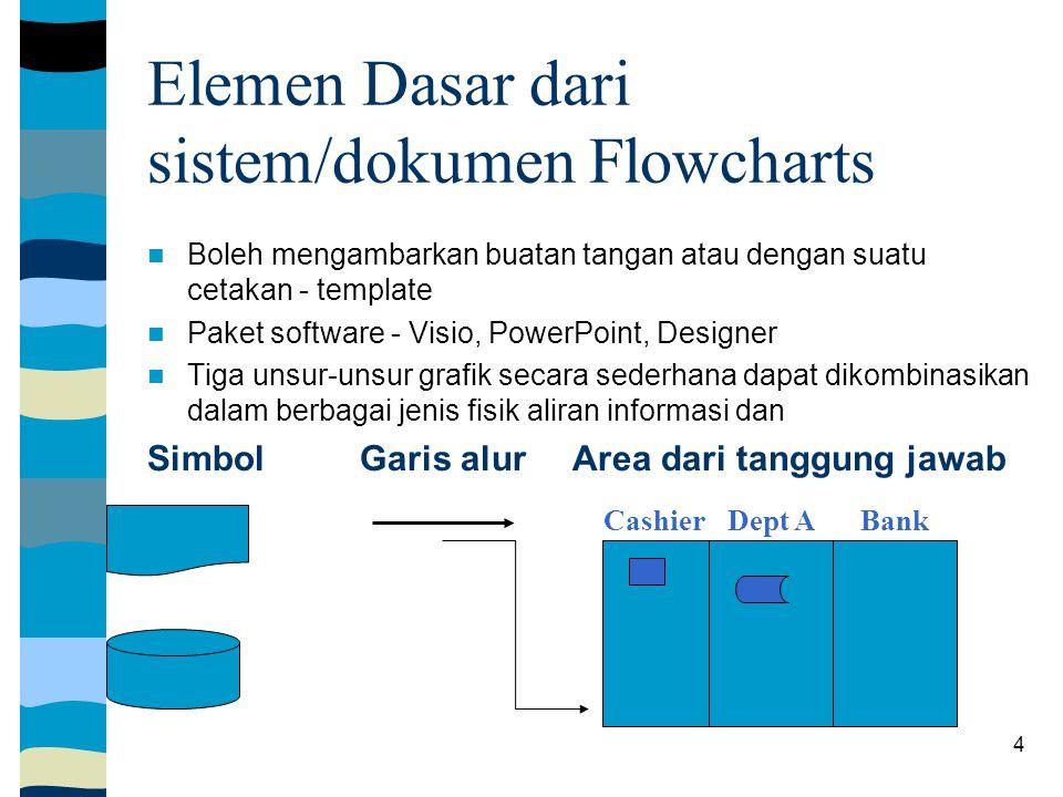 Elemen Dasar dari sistem/dokumen Flowcharts