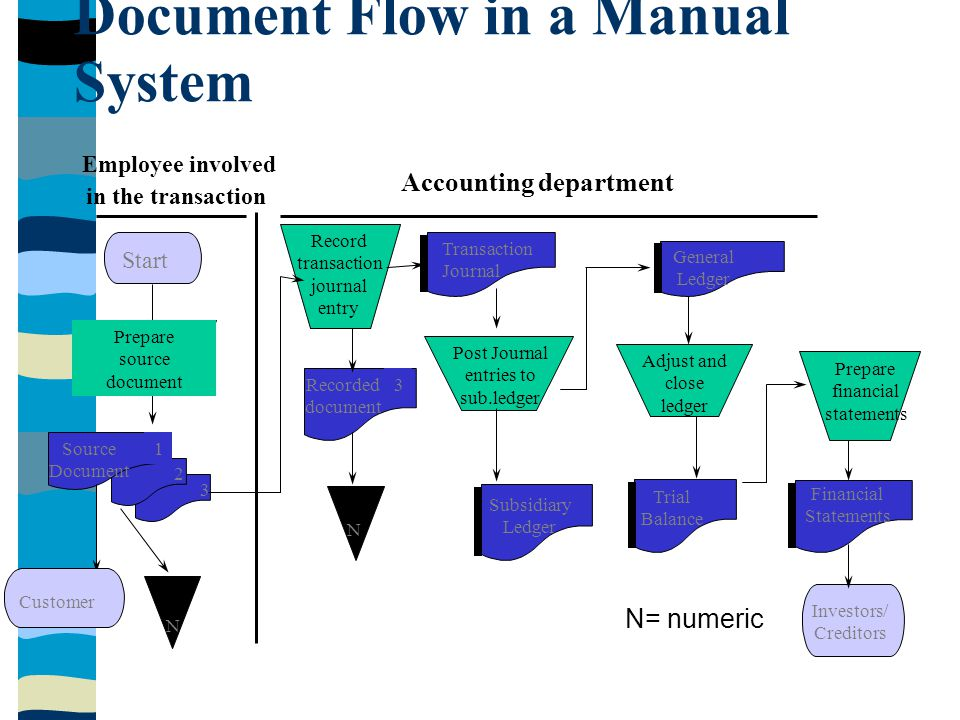 Document Flow in a Manual System
