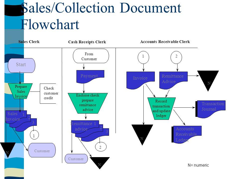 Sales/Collection Document Flowchart