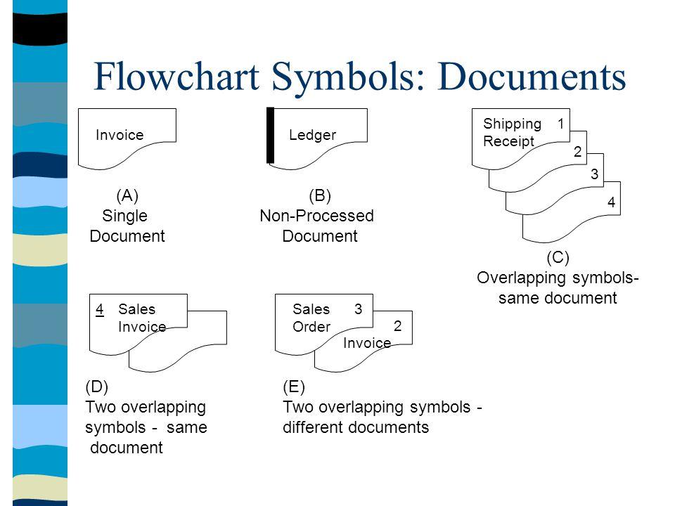 Flowchart Symbols: Documents