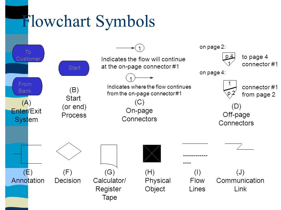 Flowchart Symbols (C) On-page Connectors (D) Off-page Connectors (A)