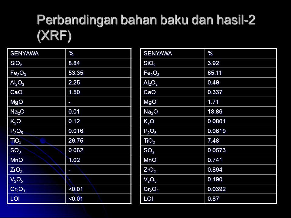 Perbandingan bahan baku dan hasil-2 (XRF)