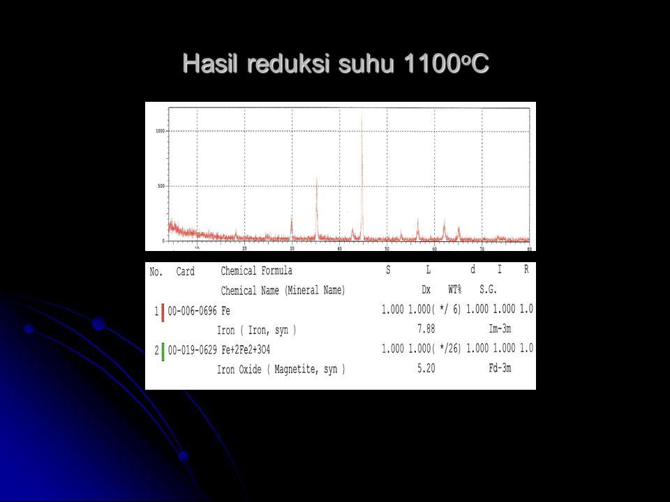 Hasil reduksi suhu 1100oC