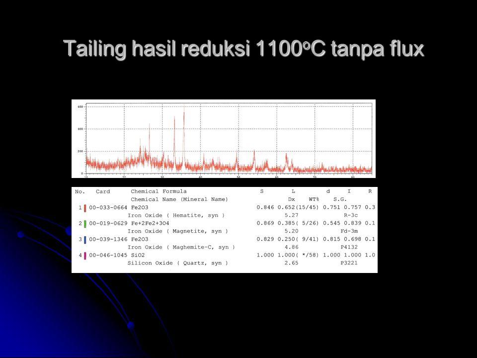 Tailing hasil reduksi 1100oC tanpa flux