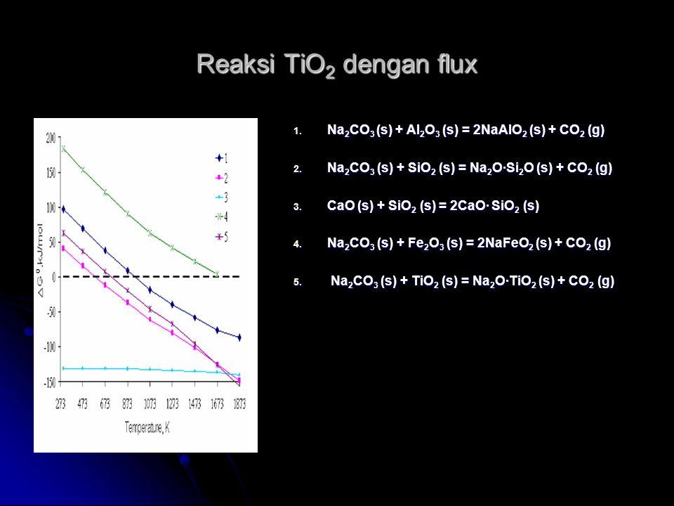Reaksi TiO2 dengan flux Na2CO3 (s) + Al2O3 (s) = 2NaAlO2 (s) + CO2 (g)