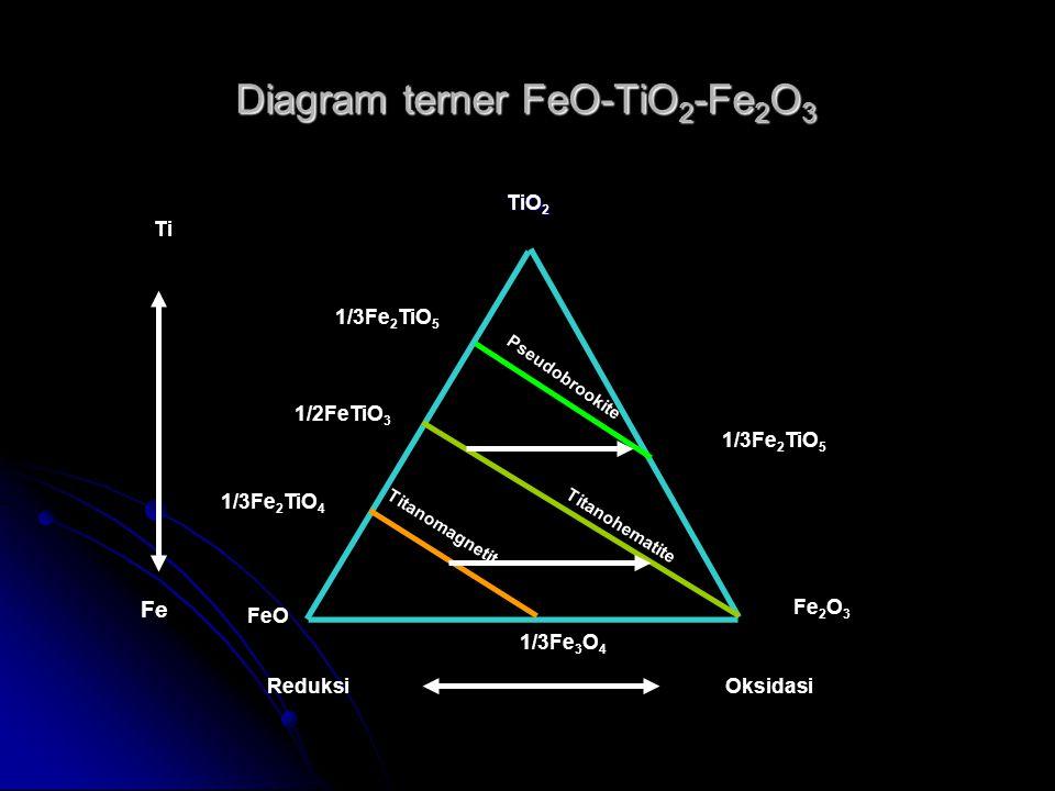Diagram terner FeO-TiO2-Fe2O3