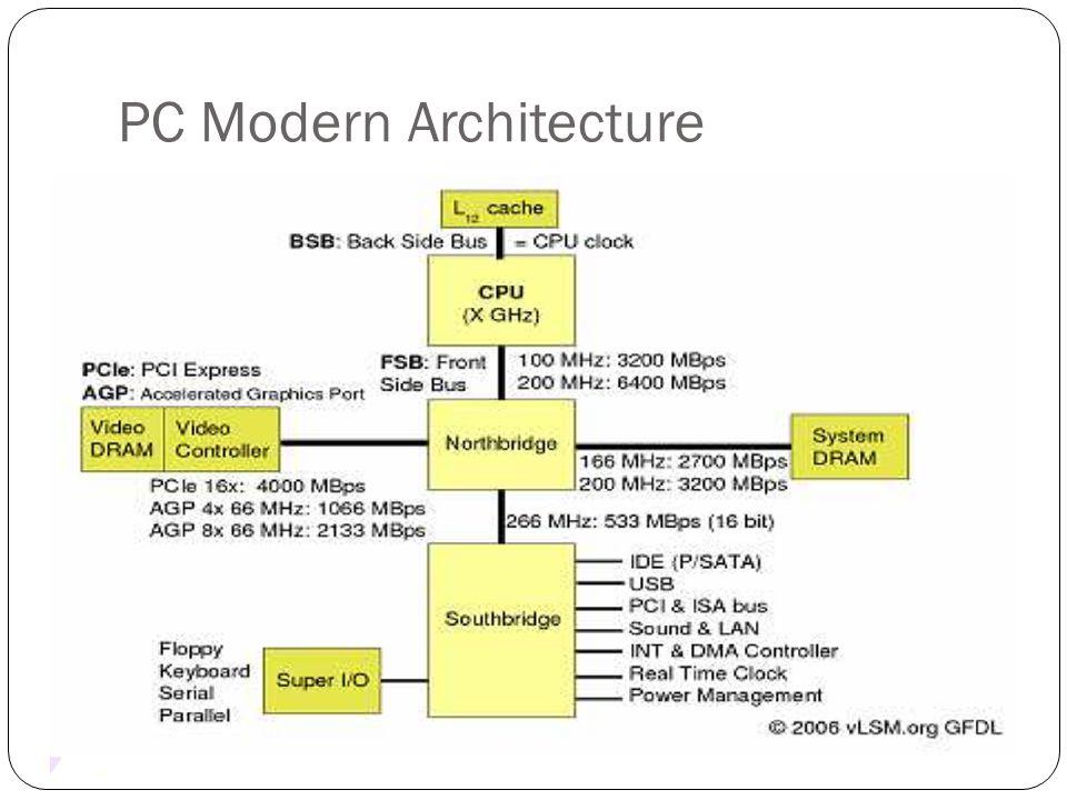 PC Modern Architecture