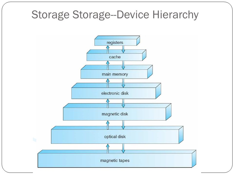 Storage Storage--Device Hierarchy