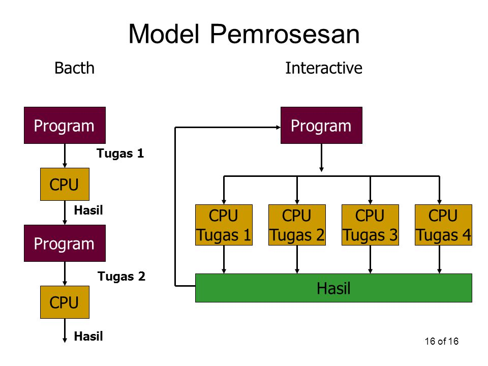 Model Pemrosesan Bacth Interactive Program CPU Program CPU Tugas 1