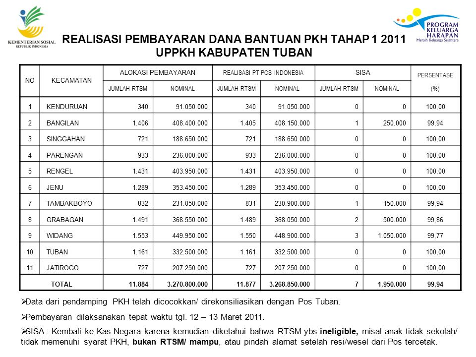 REALISASI PT POS INDONESIA