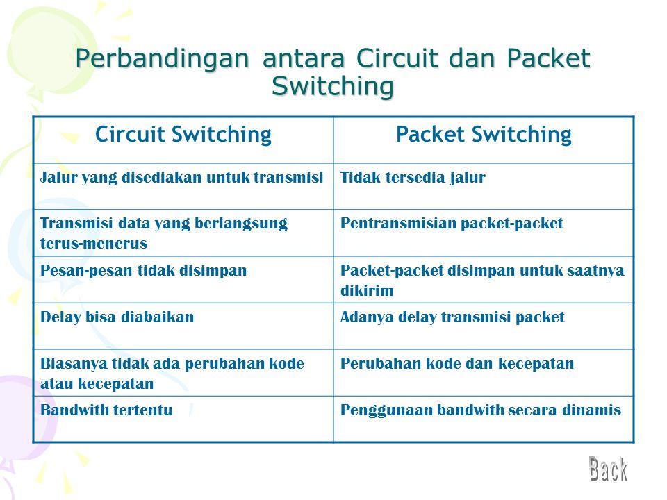 Perbandingan antara Circuit dan Packet Switching