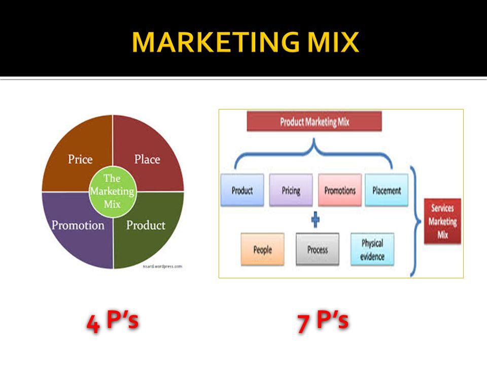 MARKETING MIX 4 P's 7 P's