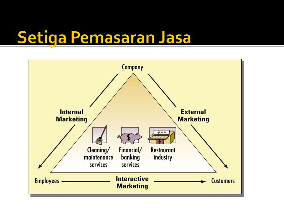 Setiga Pemasaran Jasa