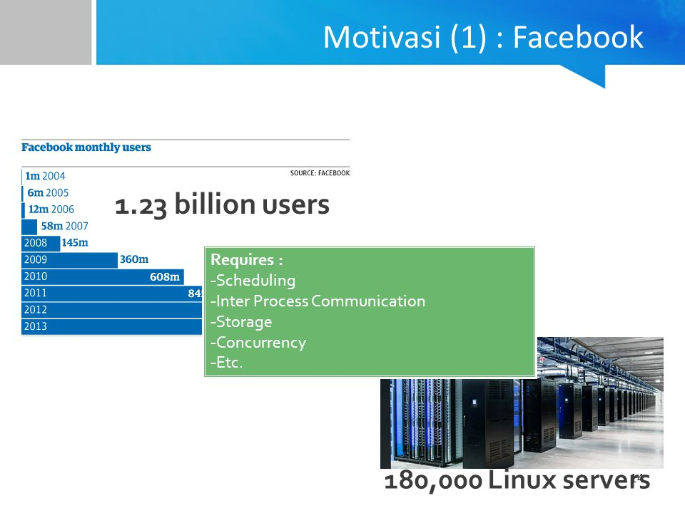 Motivasi (1) : Facebook 1.23 billion users 180,000 Linux servers