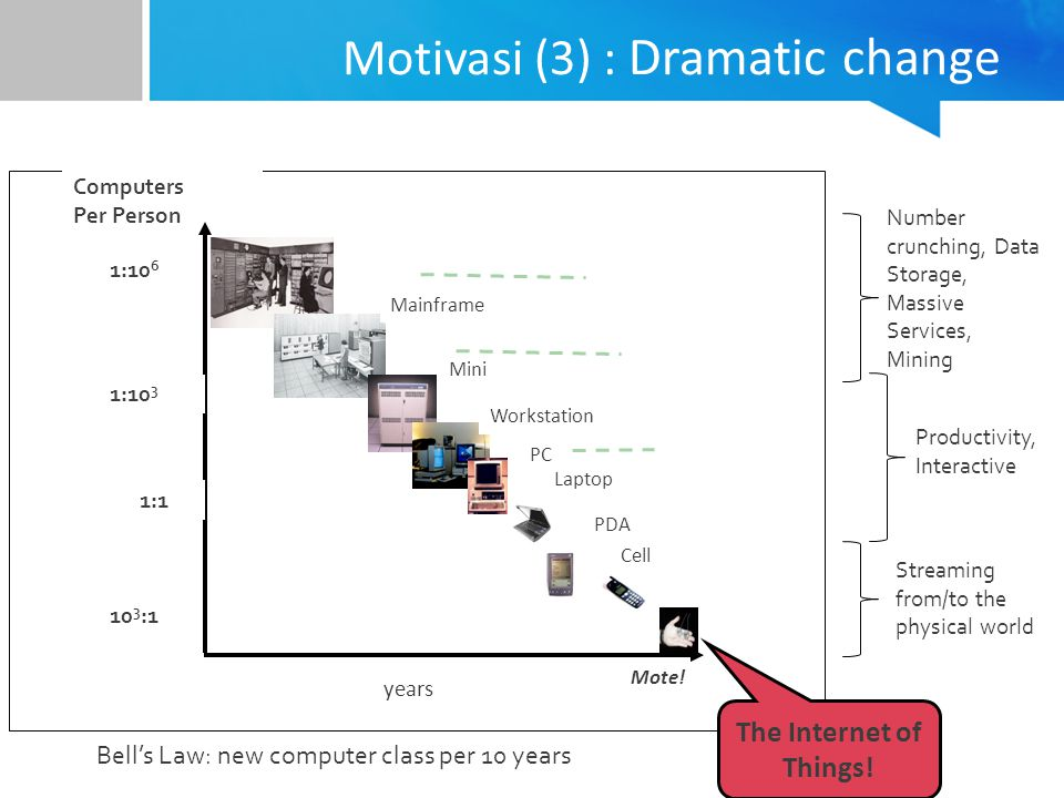 Motivasi (3) : Dramatic change