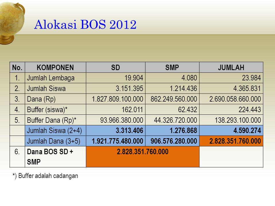 Alokasi BOS 2012 No. KOMPONEN SD SMP JUMLAH 1. Jumlah Lembaga 19.904