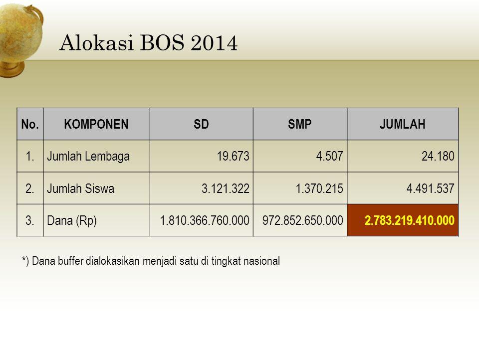 Alokasi BOS 2014 No. KOMPONEN SD SMP JUMLAH 1. Jumlah Lembaga 19.673