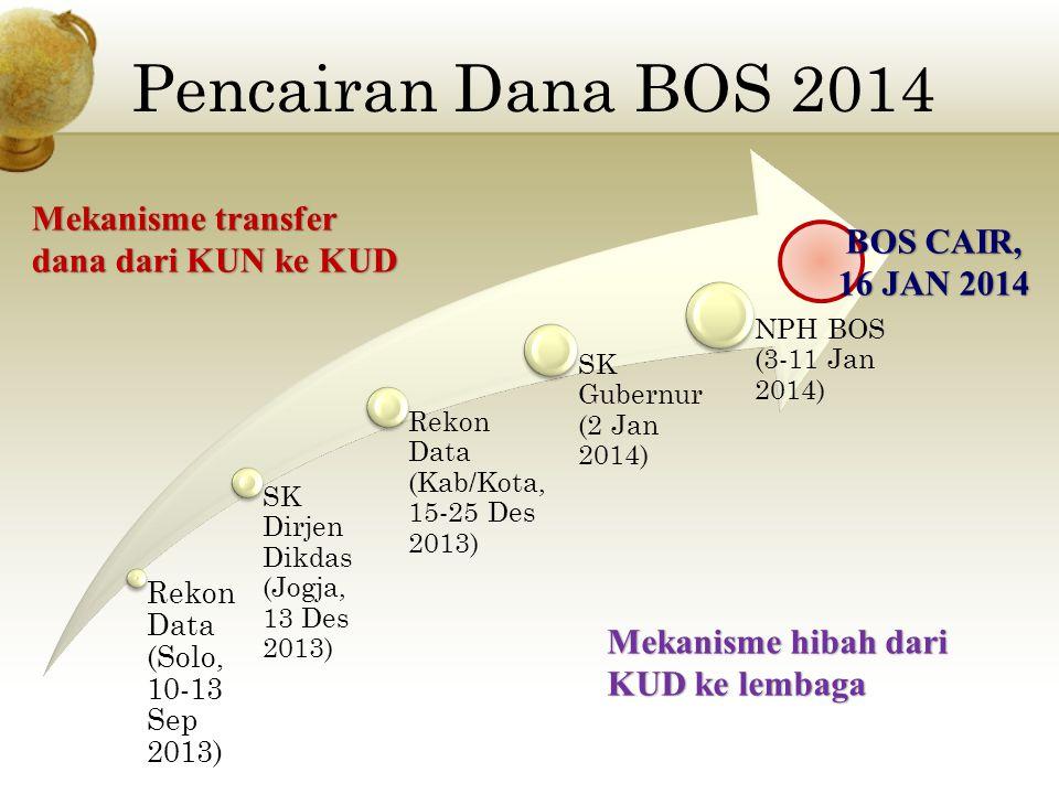 Pencairan Dana BOS 2014 Mekanisme transfer dana dari KUN ke KUD