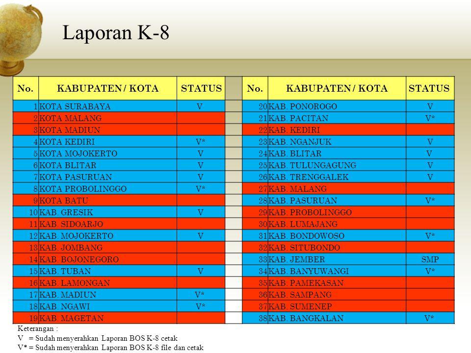Laporan K-8 No. KABUPATEN / KOTA STATUS STATUS 1 KOTA SURABAYA V 20