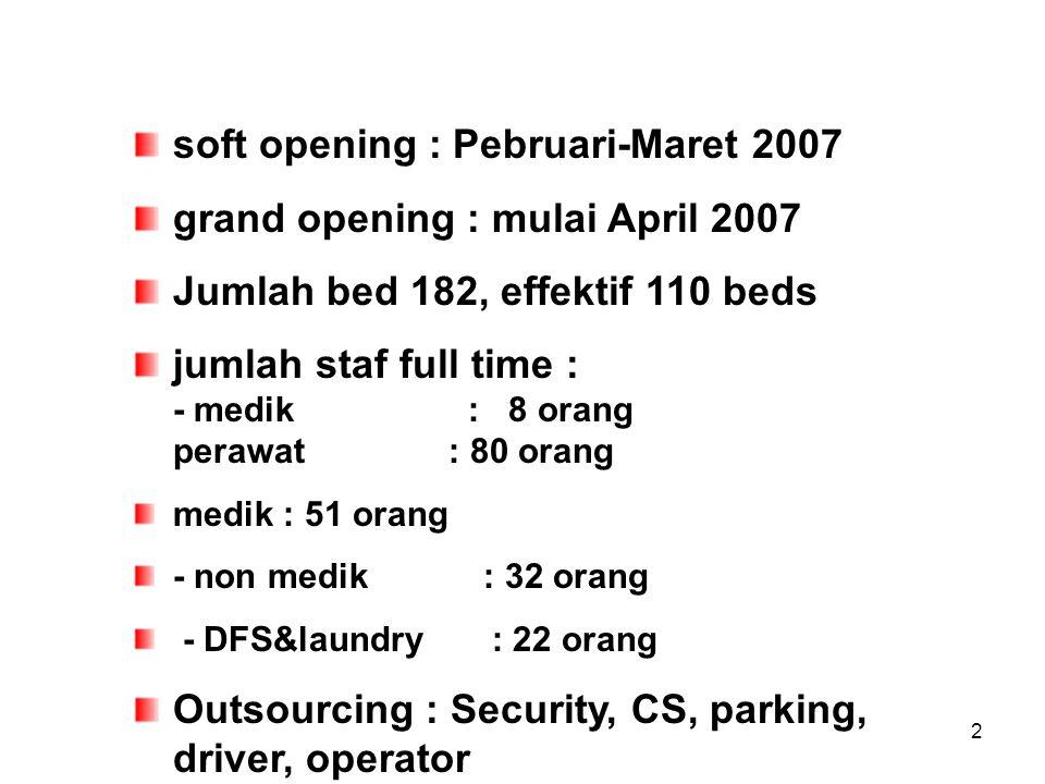 soft opening : Pebruari-Maret 2007 grand opening : mulai April 2007