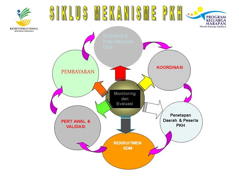 Monitoring dan Evaluasi