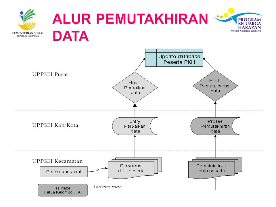 ALUR PEMUTAKHIRAN DATA