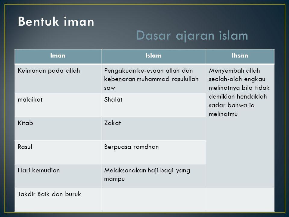 Dasar ajaran islam Bentuk iman Iman Islam Ihsan Keimanan pada allah
