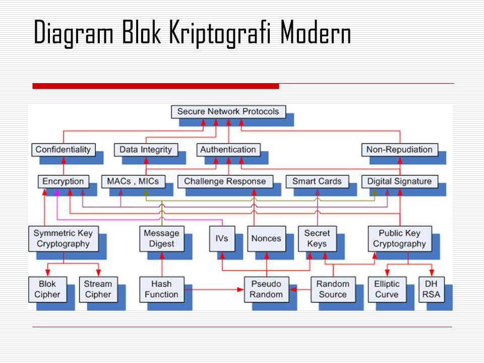 Diagram Blok Kriptografi Modern