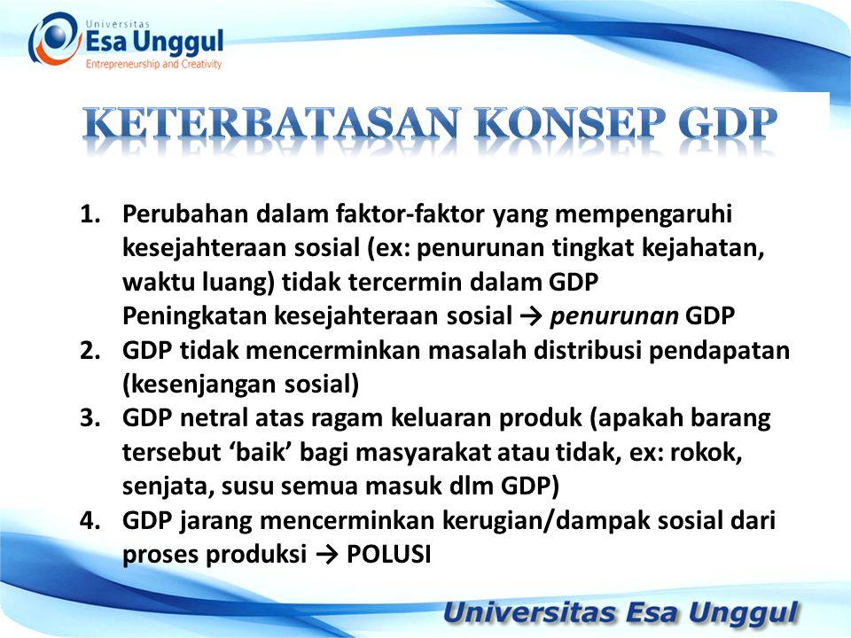 Keterbatasan konsep GDP