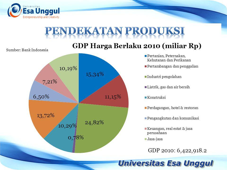 PENDEKATAN PRODUKSI Sumber: Bank Indonesia GDP 2010: 6,422,918.2