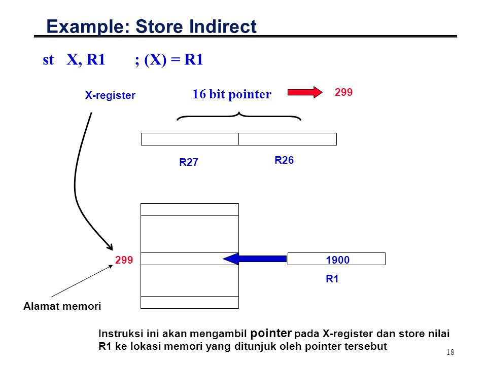 Example: Store Indirect