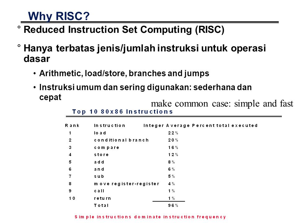 Why RISC Reduced Instruction Set Computing (RISC)