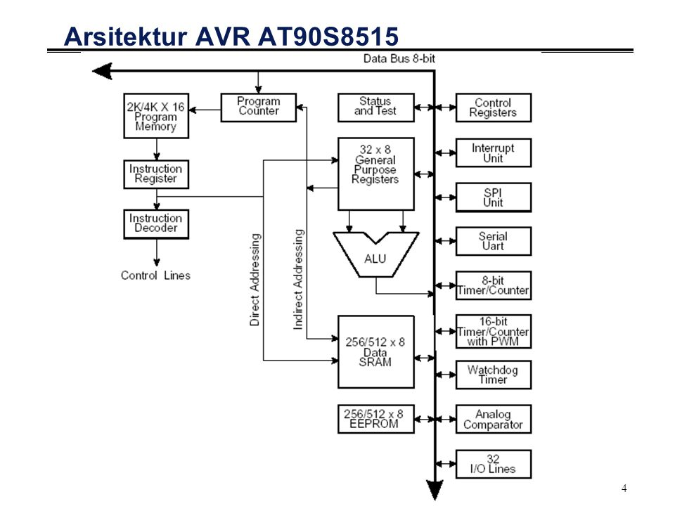 Arsitektur AVR AT90S8515