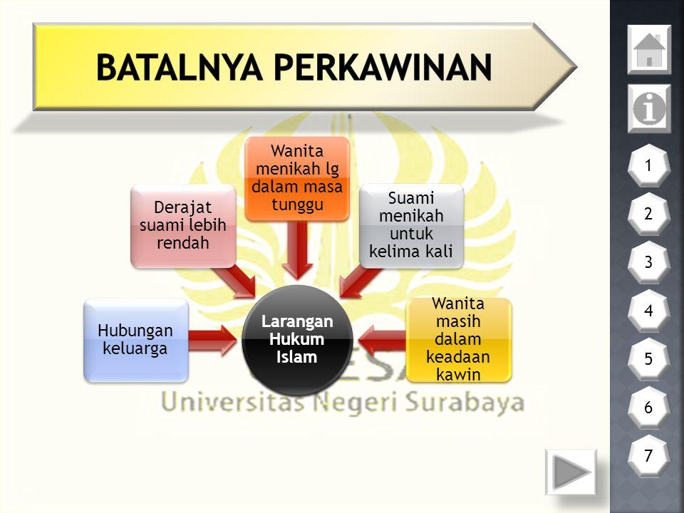 BATALNYA PERKAWINAN 1 2 3 4 5 6 7 Larangan Hukum Islam