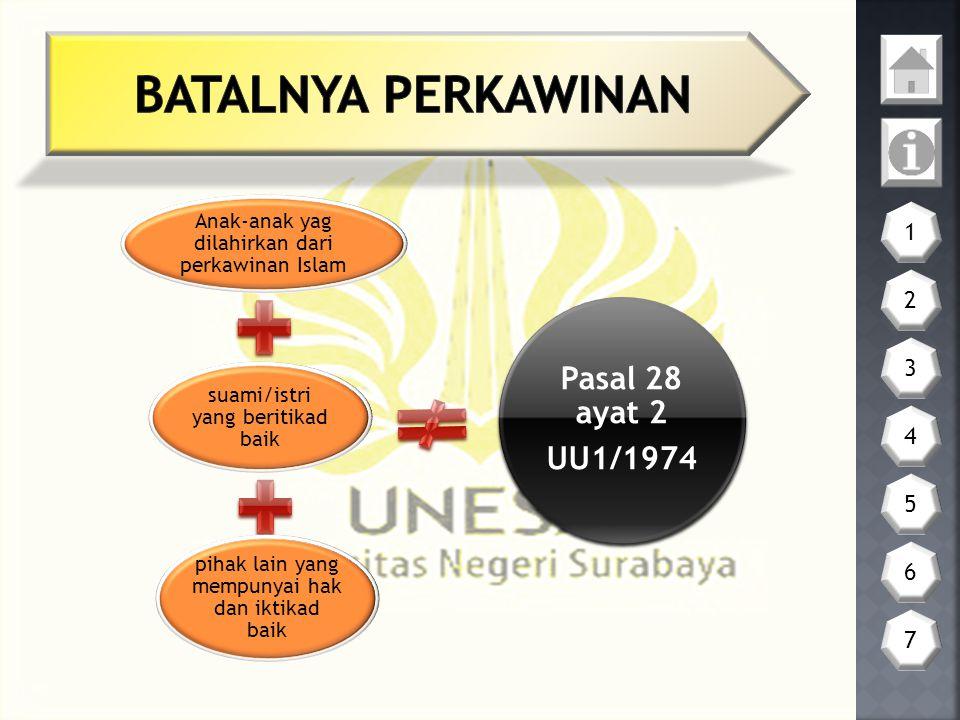 BATALNYA PERKAWINAN Pasal 28 ayat 2 UU1/1974 1 2 3 4 5 6 7