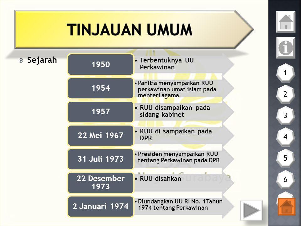 TINJAUAN UMUM Sejarah 1950 1954 1957 22 Mei 1967 31 Juli 1973