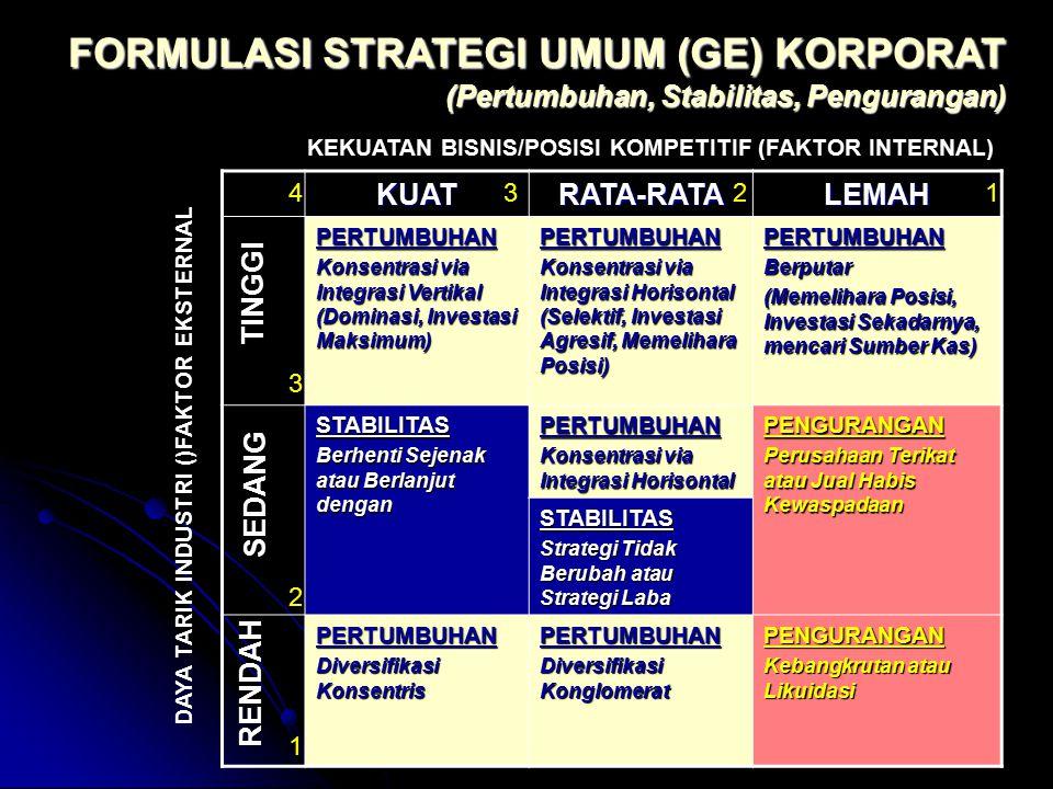 FORMULASI STRATEGI UMUM (GE) KORPORAT (Pertumbuhan, Stabilitas, Pengurangan)