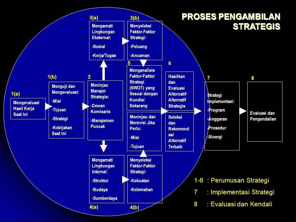 PROSES PENGAMBILAN STRATEGIS