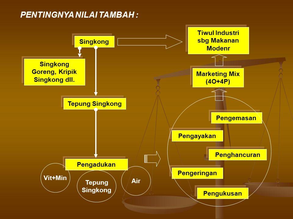 PENTINGNYA NILAI TAMBAH :