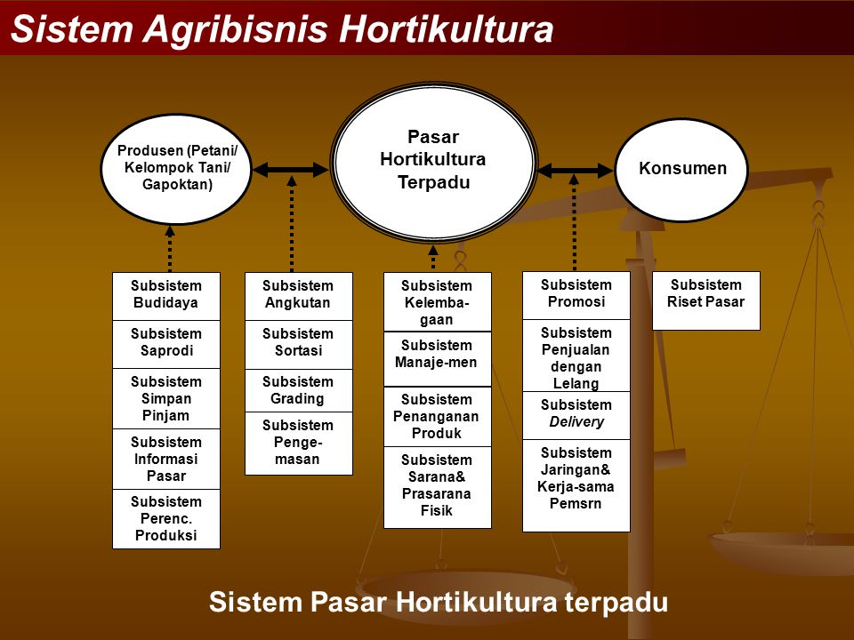 Sistem Agribisnis Hortikultura