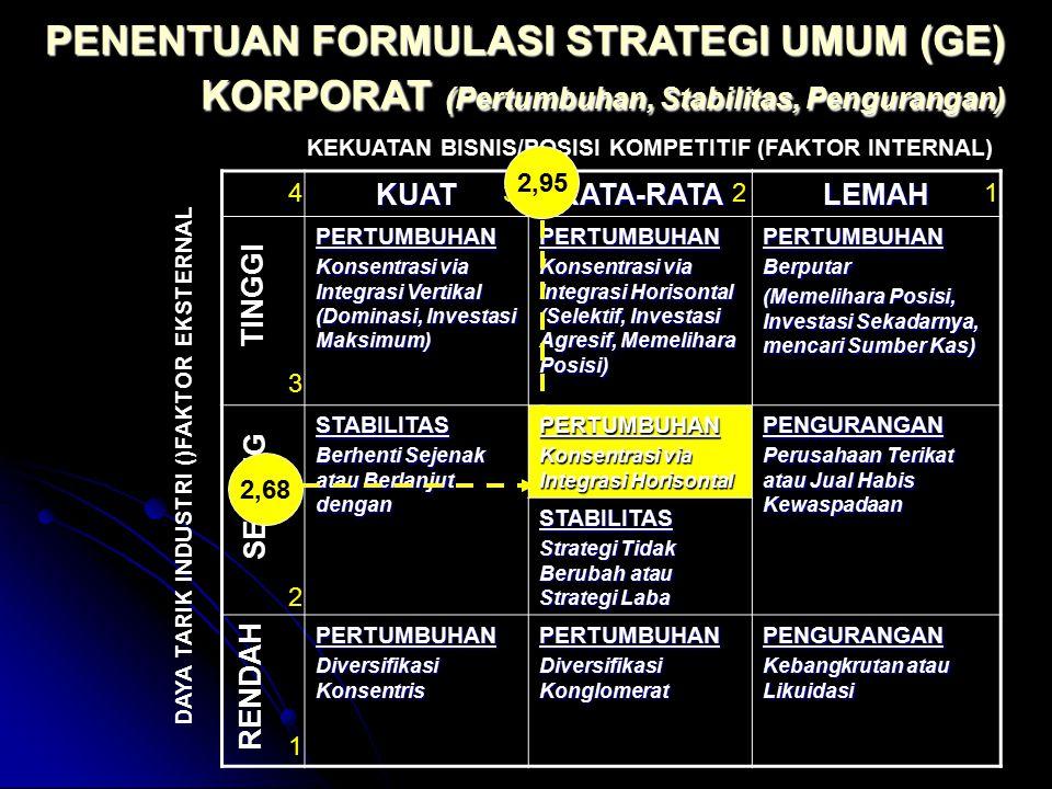 PENENTUAN FORMULASI STRATEGI UMUM (GE) KORPORAT (Pertumbuhan, Stabilitas, Pengurangan)