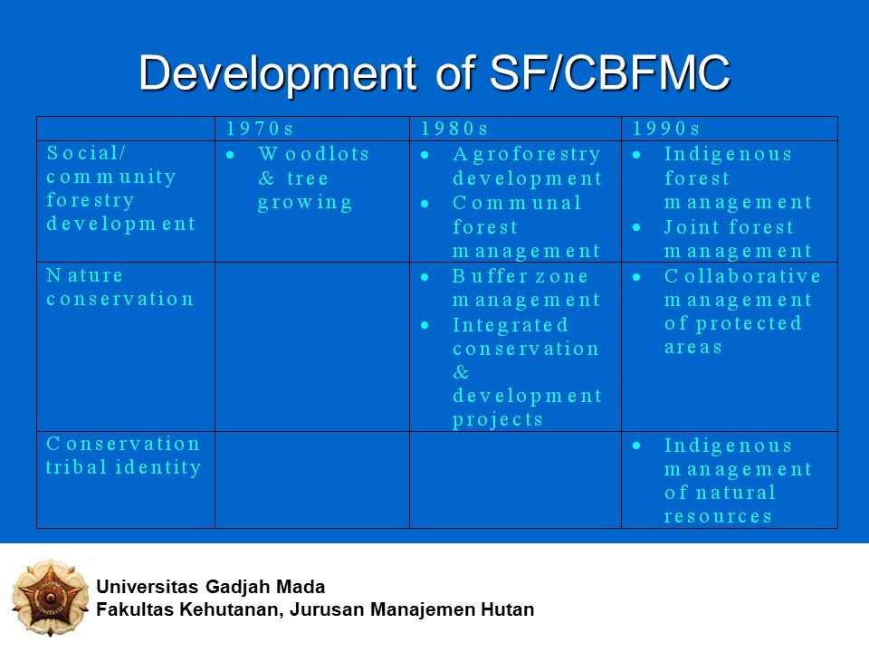 Development of SF/CBFMC