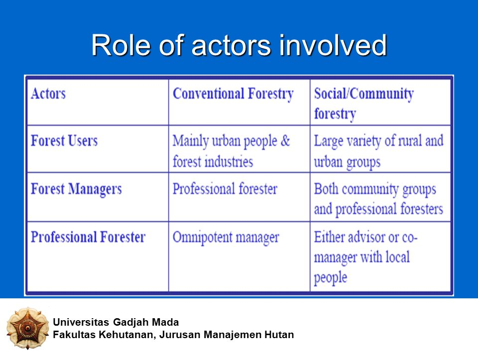 Role of actors involved