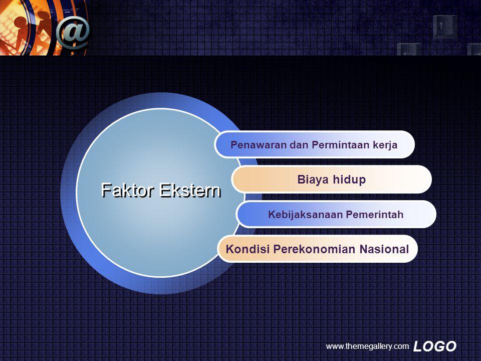 Faktor Ekstern Biaya hidup Kondisi Perekonomian Nasional