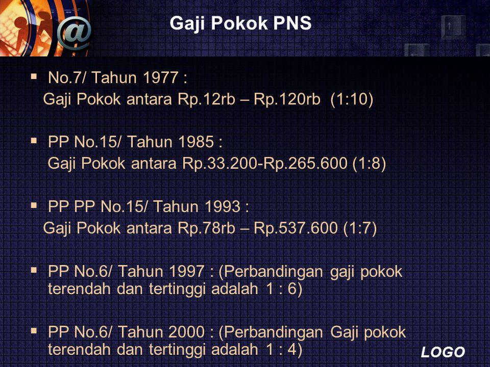 Gaji Pokok PNS No.7/ Tahun 1977 :