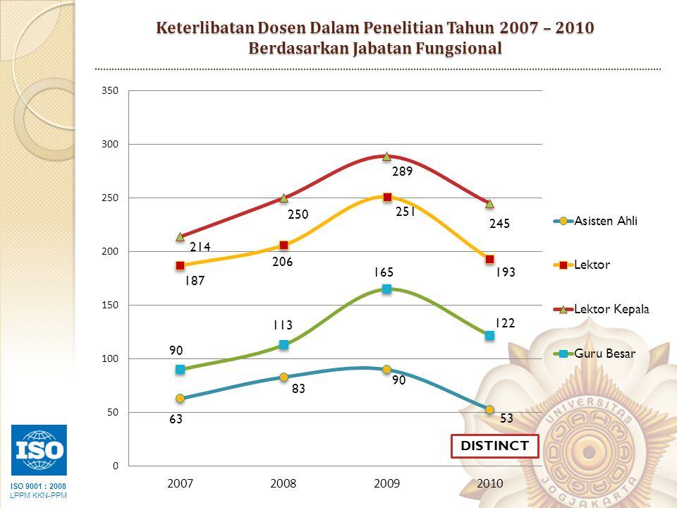 Keterlibatan Dosen Dalam Penelitian Tahun 2007 – 2010 Berdasarkan Jabatan Fungsional