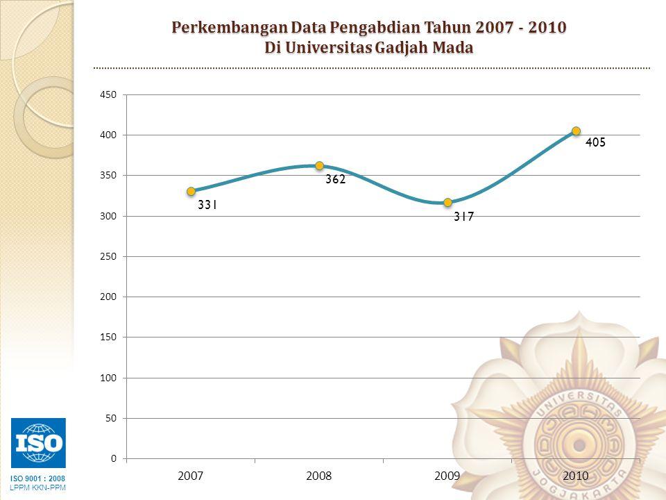 Perkembangan Data Pengabdian Tahun 2007 - 2010 Di Universitas Gadjah Mada