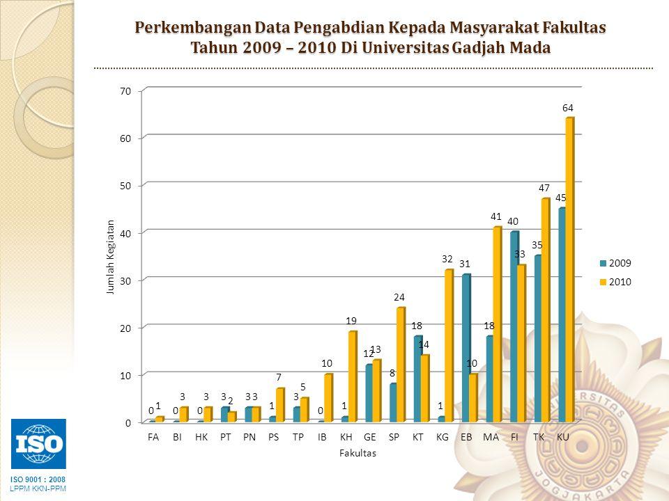 Perkembangan Data Pengabdian Kepada Masyarakat Fakultas Tahun 2009 – 2010 Di Universitas Gadjah Mada