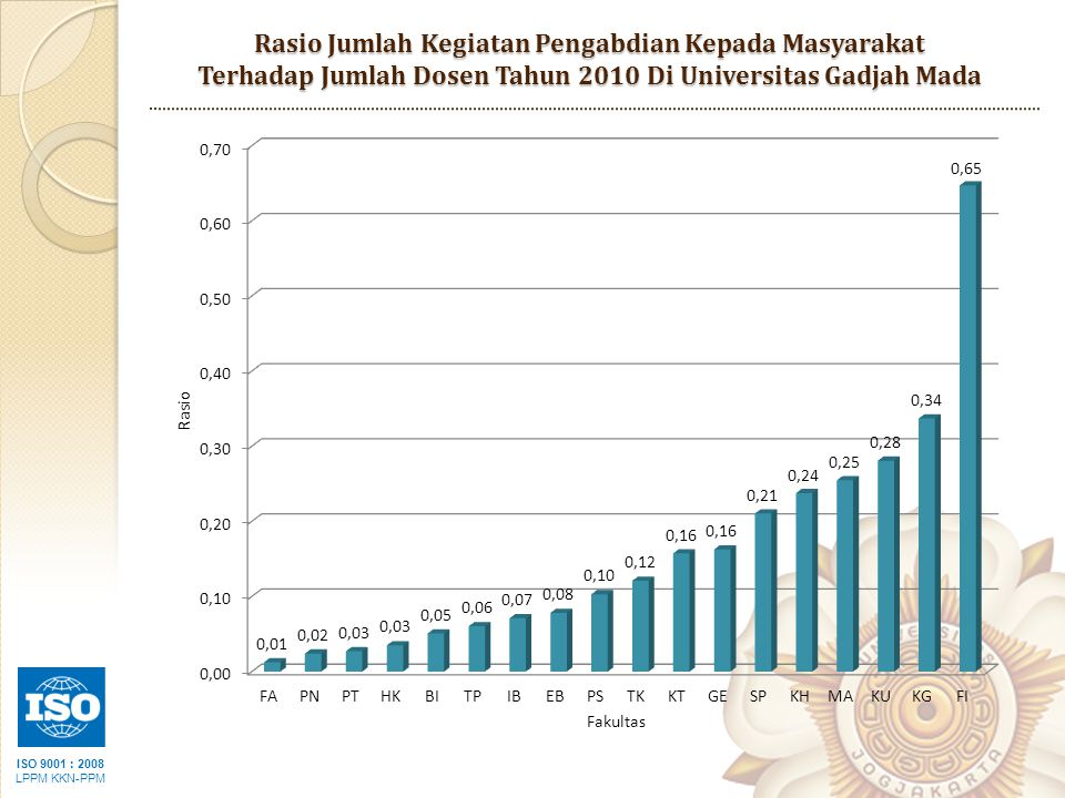 Rasio Jumlah Kegiatan Pengabdian Kepada Masyarakat Terhadap Jumlah Dosen Tahun 2010 Di Universitas Gadjah Mada
